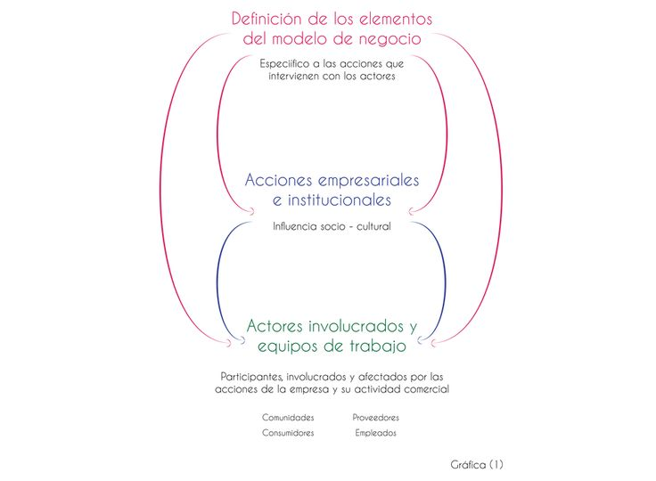 Actores modelo de negocio social Business life. (Herramienta canvas)www.businesslifemodel.com