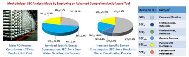 Advances in Engineering features: Analysis of specific energy consumption in reverse osmosis desalination processes