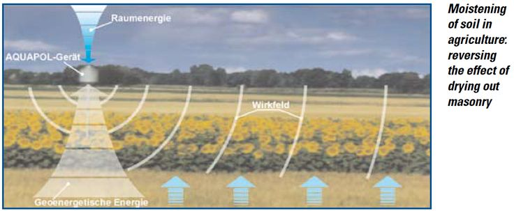 Moistening of soil in agriculture