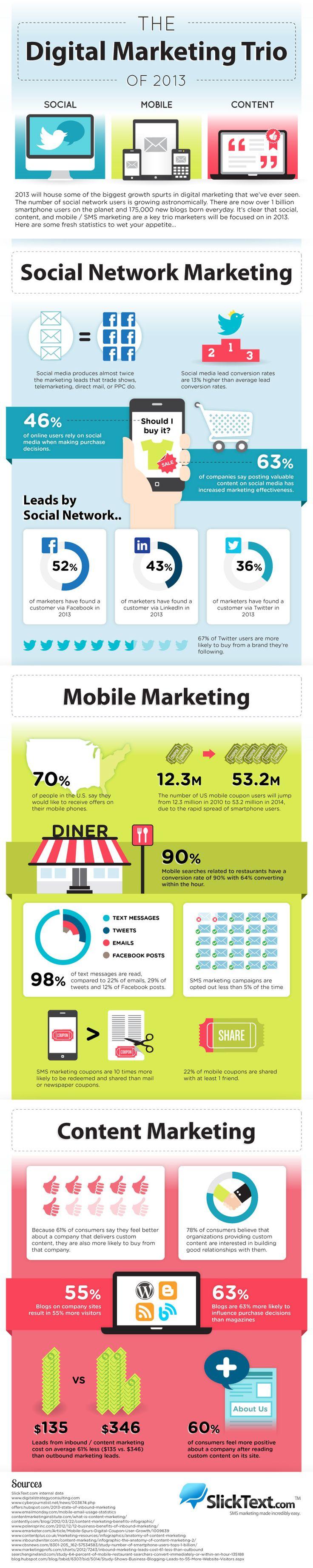 The Digital Marketing Trio Of 2013   Business 2 Community