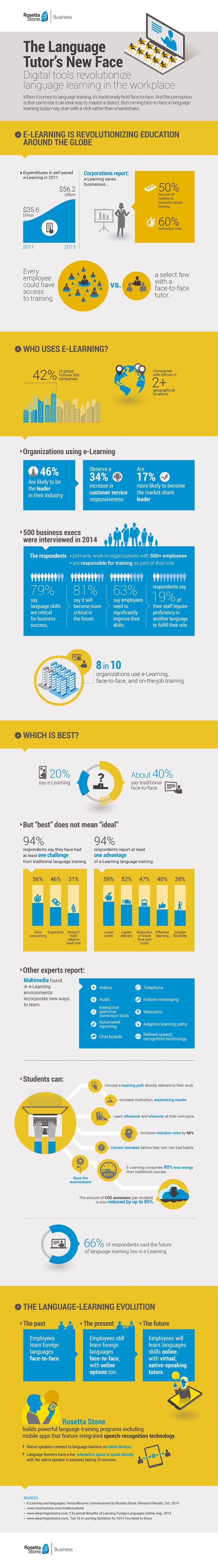The Digital Transformation of Language Training Research firm VansonBourne recently concluded a survey of 500 business execs on Rosetta Stone's behalf. The insights of these leaders, based in the UK and Germany, are now organized into a comprehensive infographic. These business leaders are operating on the front lines of international business. So when 87 percent …