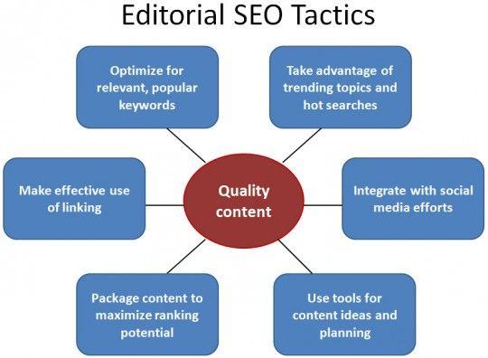 Editorial SEO tactics