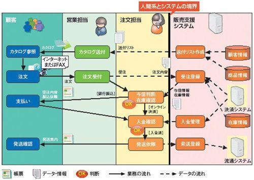 図2●視覚効果を用いた業務フローの例