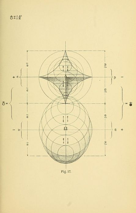 Diagrams From Geometrical Psychology  Or  The Science Of