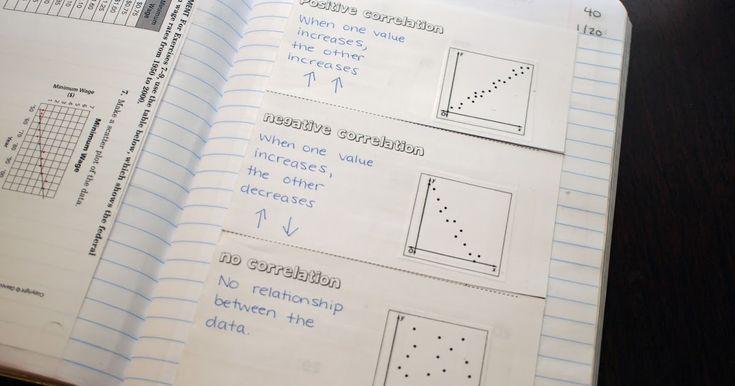 Interactive notebooks, math, Blog, teaching, high school, interactive student notebooks, standards based grading