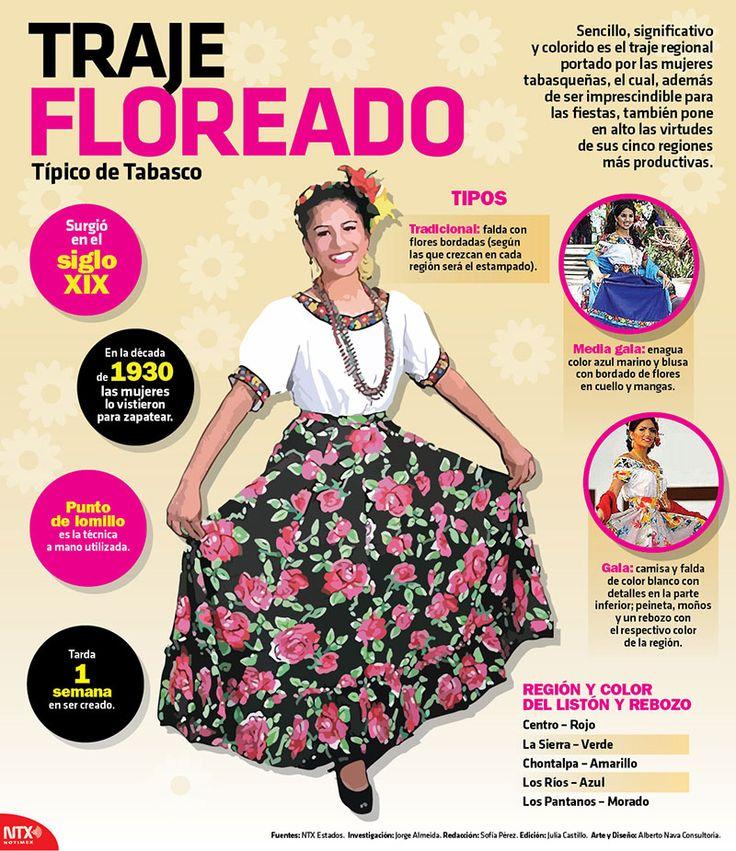 La siguiente #InfografíaNotimex es sobre el traje floreado, típico de Tabasco.