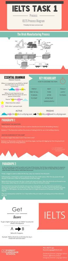 9 best ielts images on pinterest english english language and in this infographic we explain how to answer an task fandeluxe Gallery