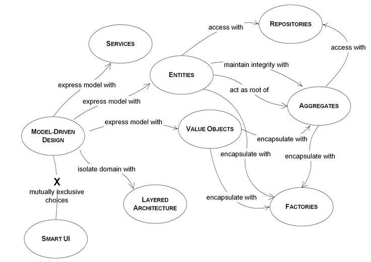 DDD Diagram