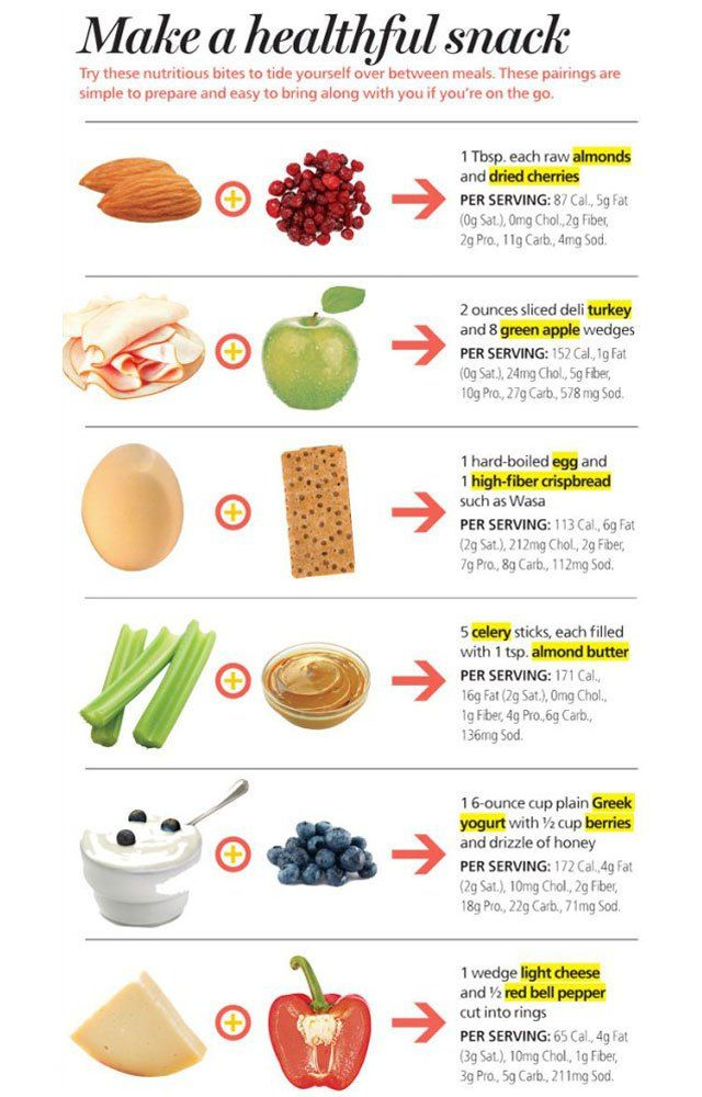 How to craft a healthier afternoon snack! | Healthy Tips ...