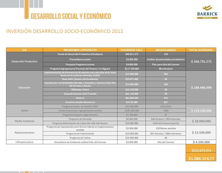 Inversión Desarrollo Socio-Económico 2012 - Infografía completa en el sitio de Pascua-Lama http://pascua-lama.com