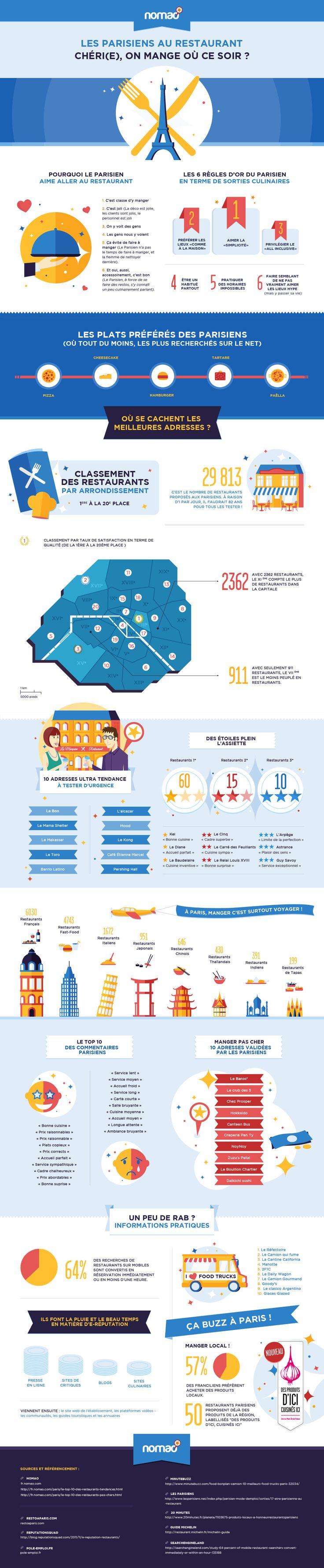 Nomao propose à l'occasion de la rentrée une infographie dédiée aux restaurants à Paris. Découvrez les meilleurs lieux de la capitale : le top 10 des adresses les plus tendance en passant par le top 10 des restaurants alliant qualité et petits prix ! Au menu, nous vous proposons également les tops commentaires des parisiens sur les sites de critiques.