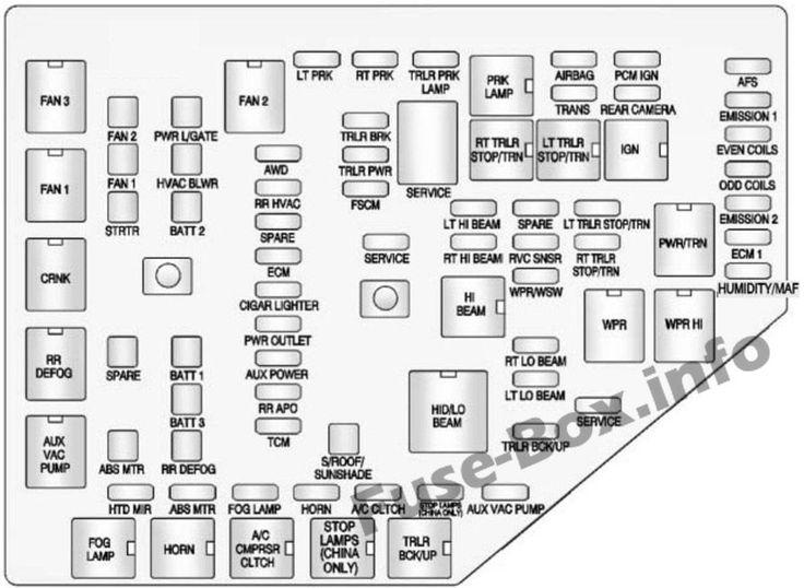 Under-hood fuse box diagram: Chevrolet Traverse (2009 ...