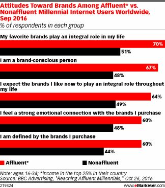 Affluent millennial internet users are strongly attached to brands—much more so than those with less income. More than half of those in a worldwide survey said they were defined by the brands they purchase.