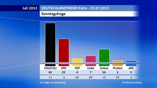 Tagesschau.de/Deutschlandtrend/ ARD-DeutschlandTrend Extra/ Unionshoch trotz NSA-Affäre/ http://www.tagesschau.de/inland/deutschlandtrend1790.html