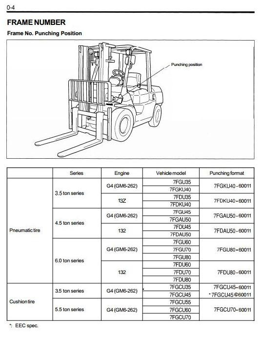 toyota 22re engine diagram toyota forklift engine diagram toyota diesel forklift 7fdau50, 7fdku40, 7fdu35, 7fdu45 ...