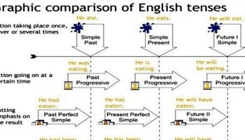 Graphic Comparison of English Tenses