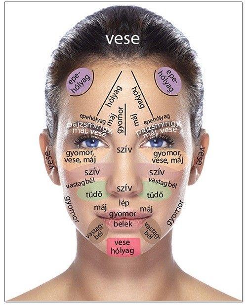 A test bármely részében fellépő fájdalom, kellemetlenség vagy betegség megszüntethető az arc megfelelő zónájában található reflexpontok masszírozásával.