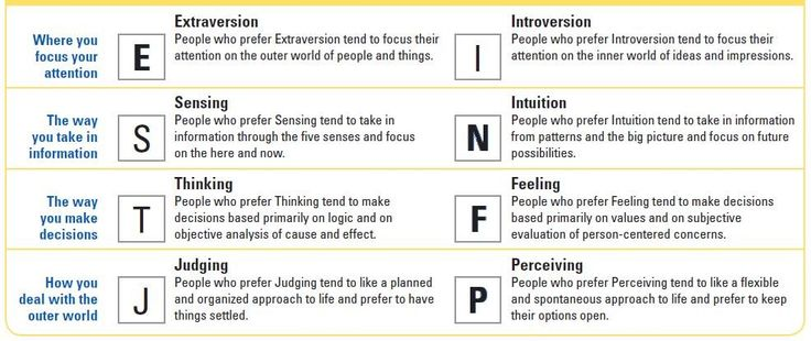 Myers briggs online dating