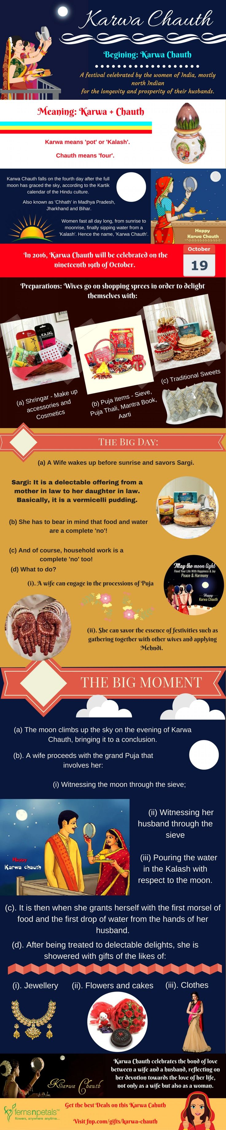 Karva Chauth Gifts Online Infographic