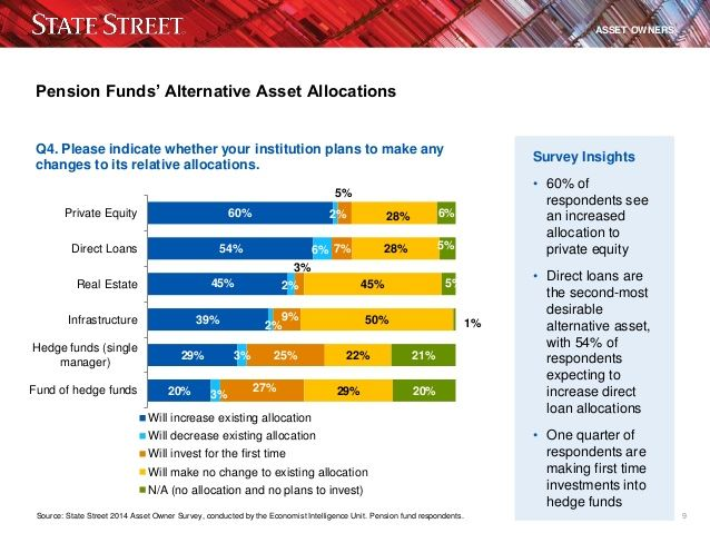 Pension Funds DIY: A Hands-On Future for Asset Owners