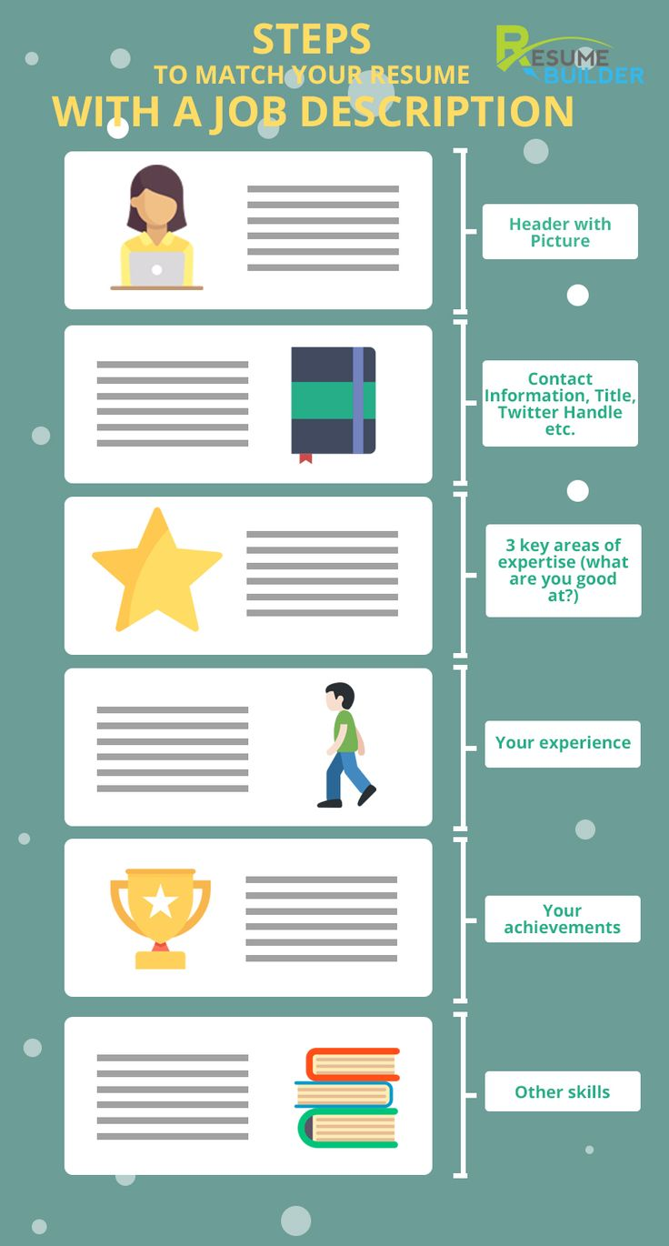 Steps to match your resume with a job description http