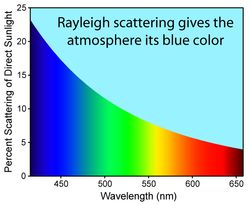 ----------Rayleigh Scattering----------- ---------Why is the sky blue?---------- Elastic scattering of light or other electromagnetic radiation by particles (atoms or molecules). It can occur when light travels through transparent solids or liquids - most prominently seen in gases. Rayleigh scattering of sunlight in the atmosphere causes diffuse sky radiation, which is the reason for the blue color of the sky & the yellow tone of the sun itself.
