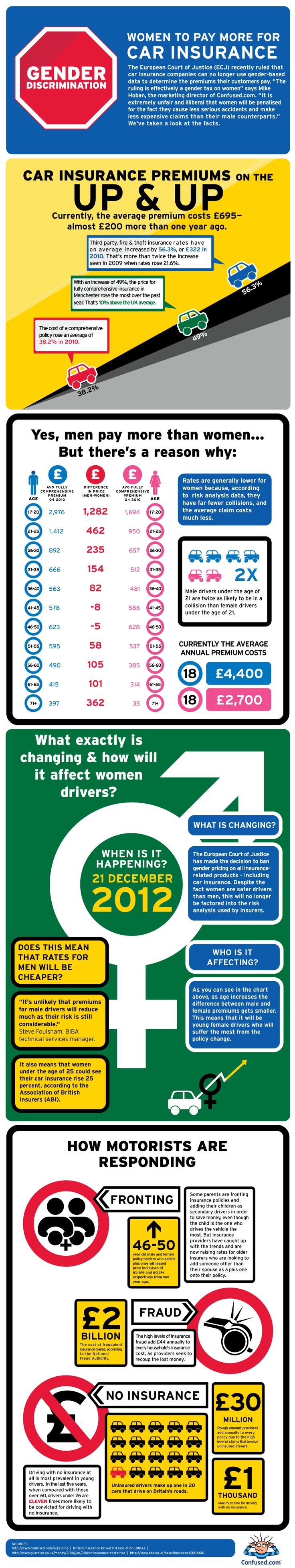 Women to pay more for car insurance - http://www.confused.com/news-views/infographics/gender-discrimination