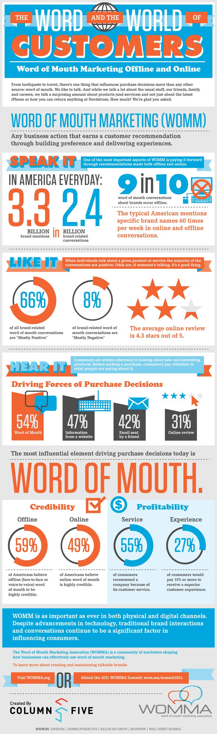 Infographic on WOM stats