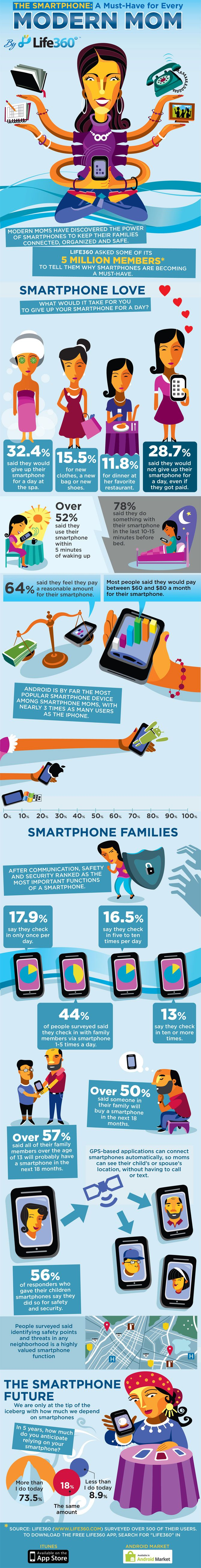 64 best Marketing to Moms images on Pinterest | Info graphics ...