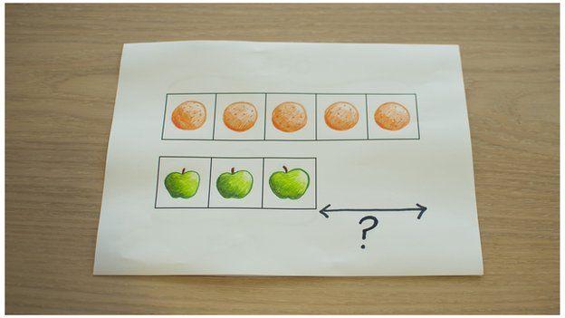 Learning basic maths the Singapore method