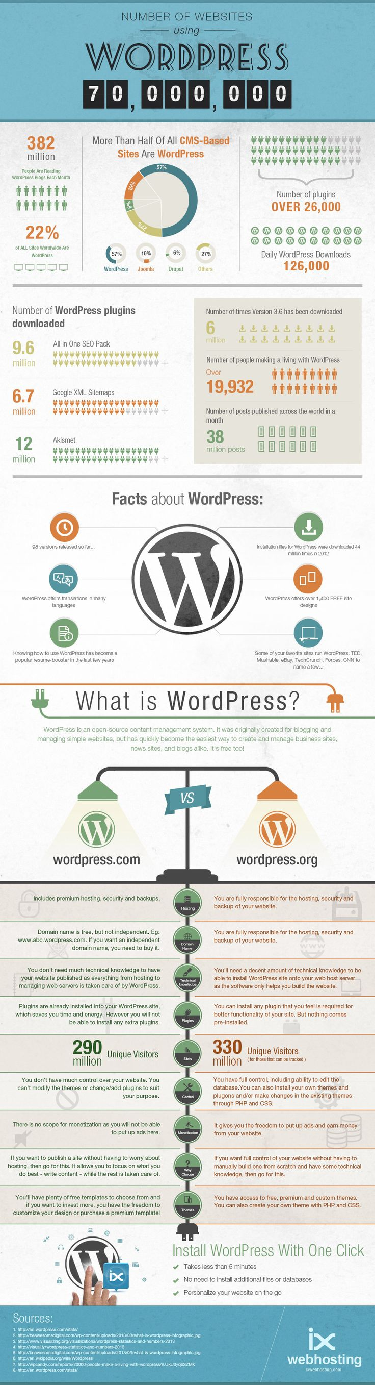 WordPress- The Incredible Content Management System