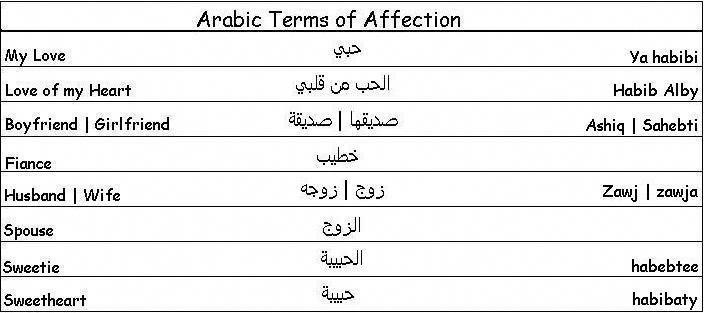 Arabic Terms Of Affection Learn Arabic Learnarabiclanguage Learn Arabic Language Arabic Language Learning Arabic