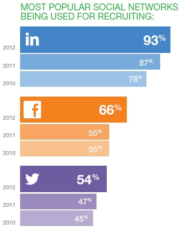 A recent survey from Jobvite found that 93 percent of job recruiters tap into LinkedIn to find qualified candidates, up from 87 percent last year and 78 percent in 2010. But the other popular social networks are growing in influence as well.