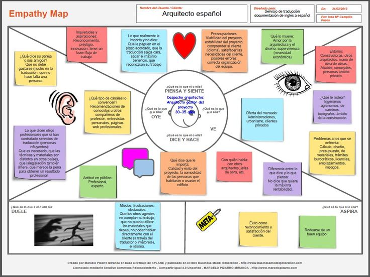 empathy+map.jpg (905×679)