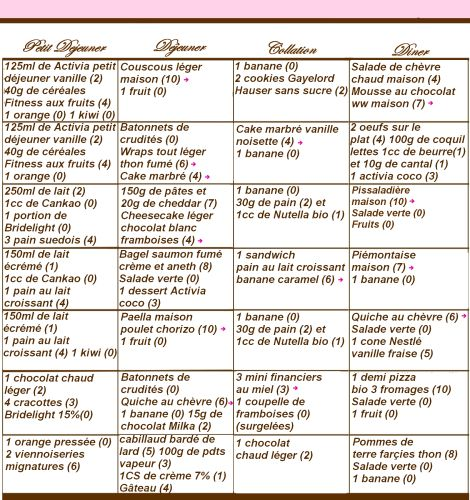 Semaine 5 des menus ww Propoints