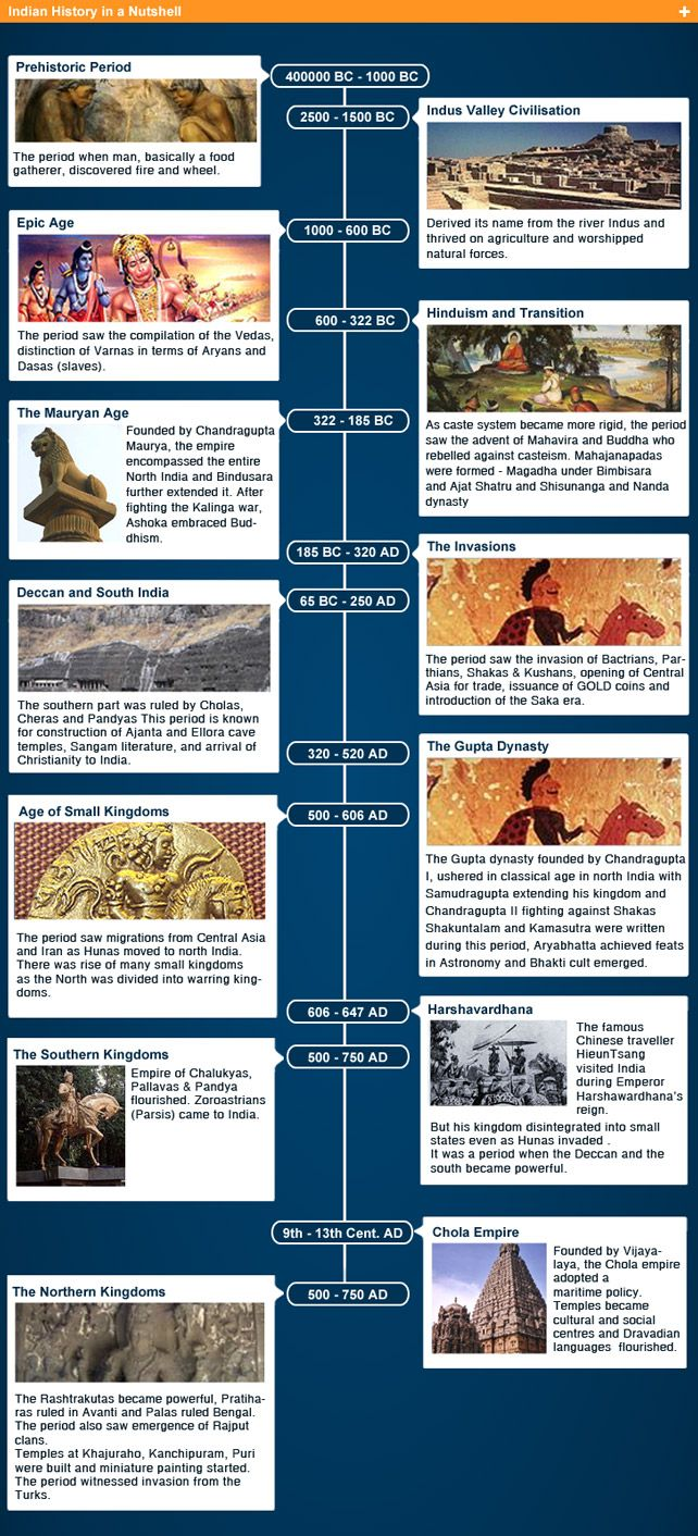 Ancient India Timeline