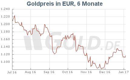 Goldkurs in Euro EUR, 6 Monate