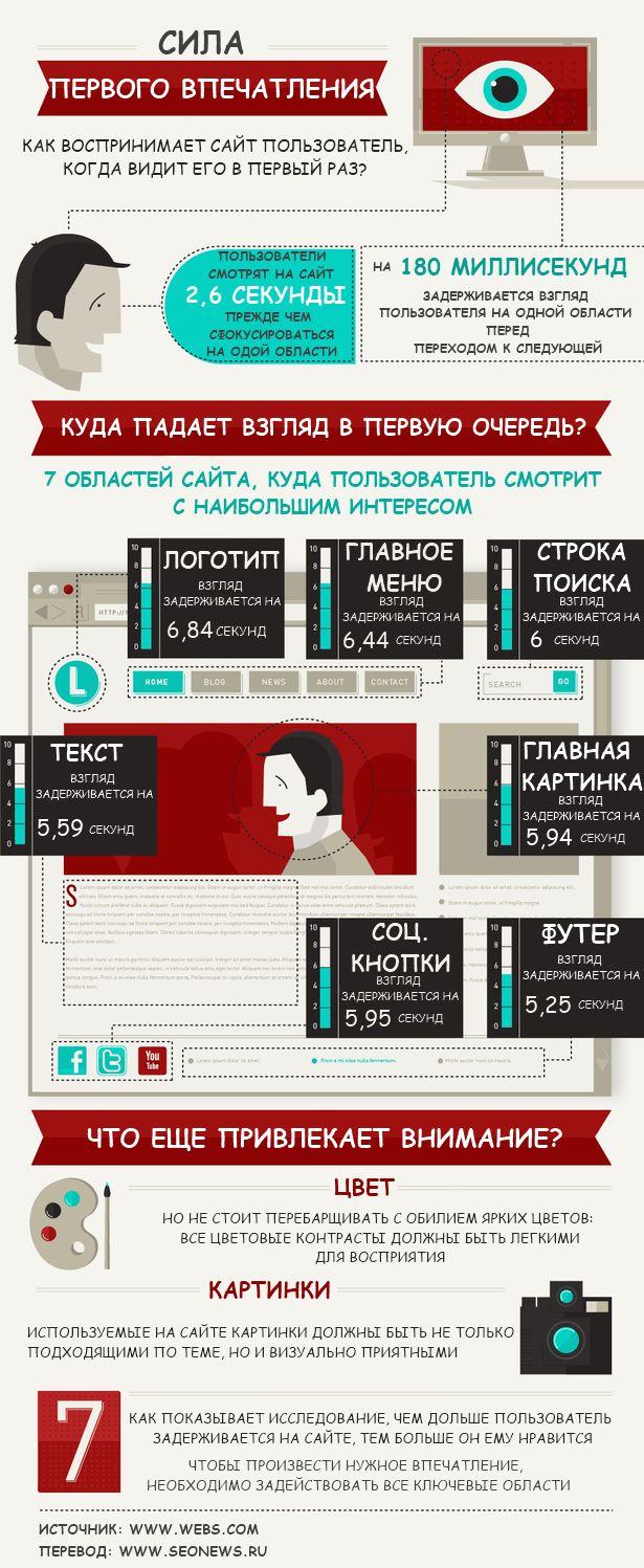 #инфографика Каким образом пользователь воспринимает ваш сайт, если видит его впервые?
