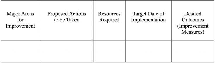 Best 25 action plan template ideas on pinterest action for Recovery action plan template