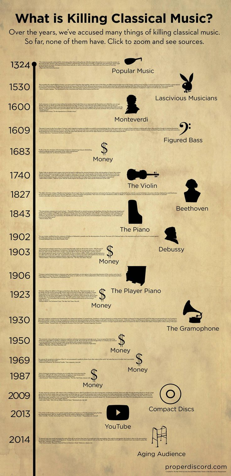 What is killing classical music? [infographic]
