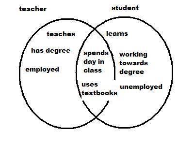 another Venn diagram example