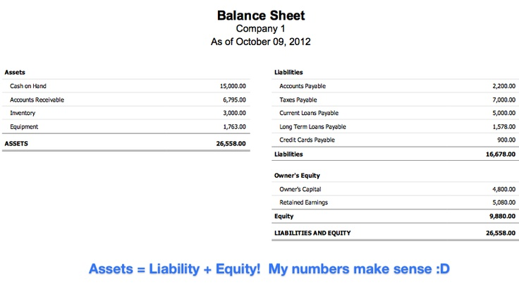 Whatu0027s a balance sheet? Entreprenuer Tips Pinterest Balance - prepare balance sheet