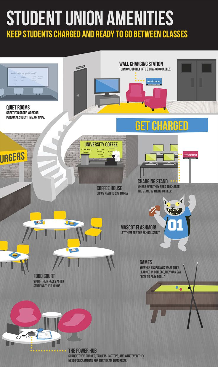 Student Union Amenities | Student Unions Rock: A KwikBoost Kwik Graphic!