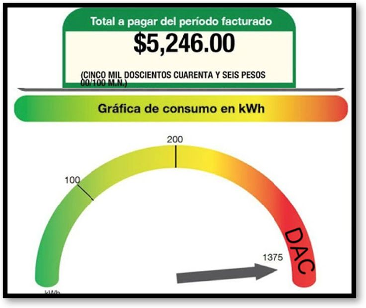 Mexicans are reminded daily of the hike in fuel prices but what few people noticed was that the price of electricity increased even more dramatically.