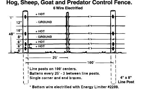 Hog Sheep Goat And Predator Electric Fencing For
