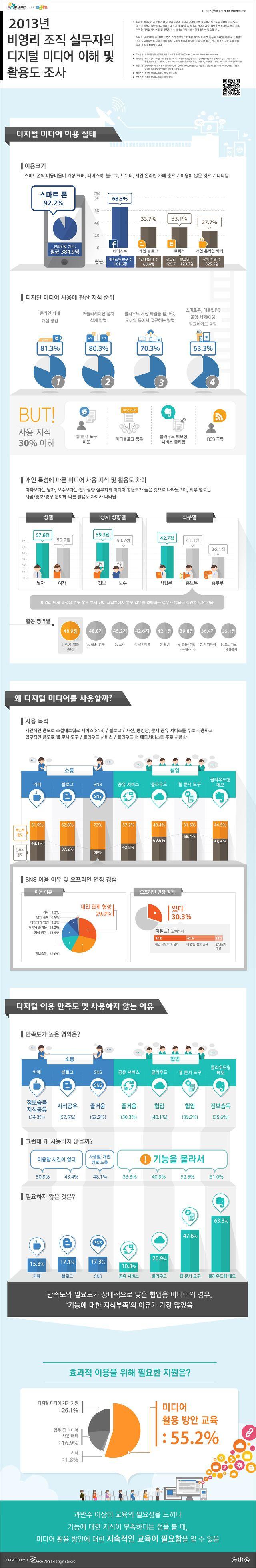2013 비영리 조직의 디지털 미디어 이용 및 활용도 조사에 관한 인포그래픽