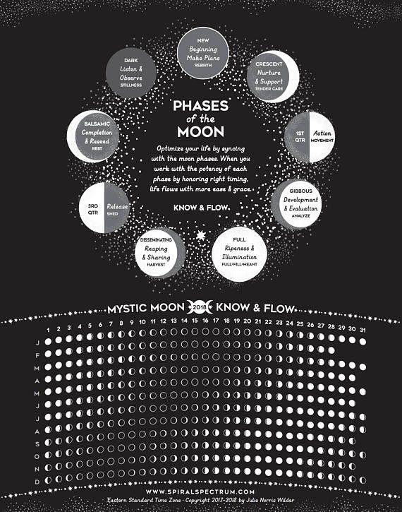 2018 Moon Phase Chart Lunar Phase Calendar Phases Of The Moon Phase Chart Moon Phase Calendar Moon Phases