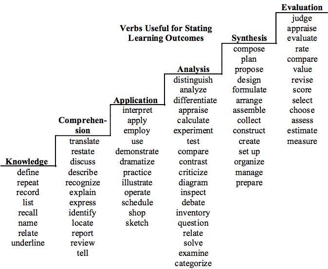 list of active verbs