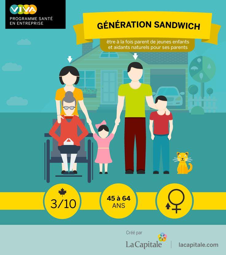Selon Statistiques Canada, près de 3 Canadiens sur 10 sont membres de la génération sandwich[1], un concept utilisé pour désigner les adultes de 45 à 64 ans qui se trouvent un jour confrontés à une double responsabilité : apporter de l'aide à des parents vieillissants alors que leurs propres enfants n'ont pas encore quitté le nid.