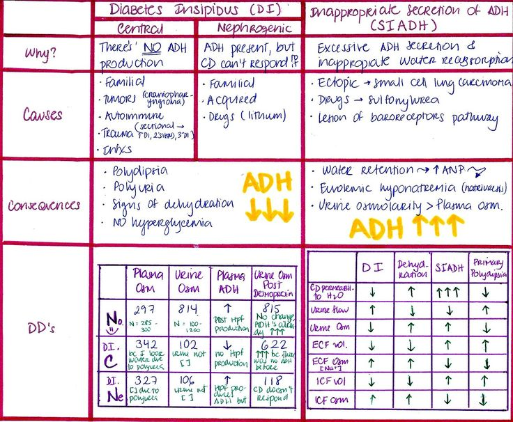 siadh vs diabetes insipidus chart - Google Search